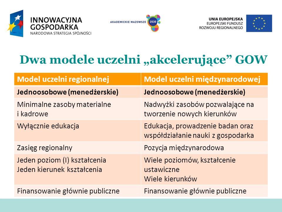 Dwa modele uczelni akcelerujące GOW Model uczelni regionalnejModel uczelni międzynarodowej Jednoosobowe (menedżerskie) Minimalne zasoby materialne i k