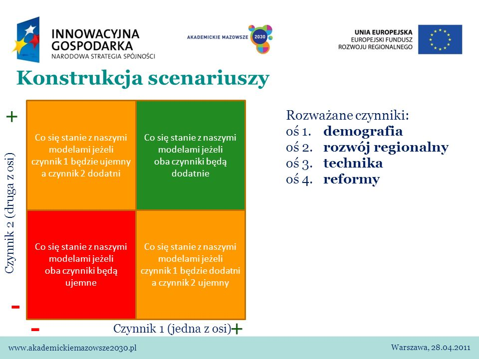 Konstrukcja scenariuszy www.akademickiemazowsze2030.pl Warszawa, 28.04.2011 Co się stanie z naszymi modelami jeżeli czynnik 1 będzie ujemny a czynnik