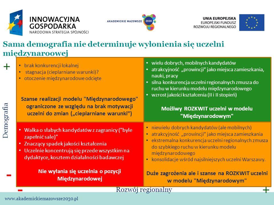 Sama demografia nie determinuje wyłonienia się uczelni międzynaroowej www.akademickiemazowsze2030.pl brak konkurencji lokalnej stagnacja (cieplarniane