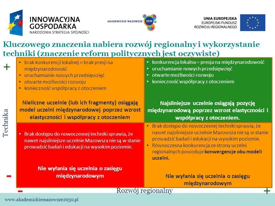 Kluczowego znaczenia nabiera rozwój regionalny i wykorzystanie techniki (znaczenie reform politycznych jest oczywiste) www.akademickiemazowsze2030.pl