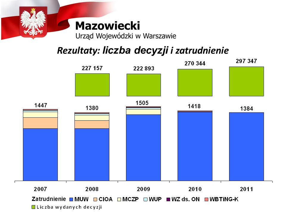 1447 1380 1505 1418 1384 Zatrudnienie Rezultaty: liczba decyzji i zatrudnienie