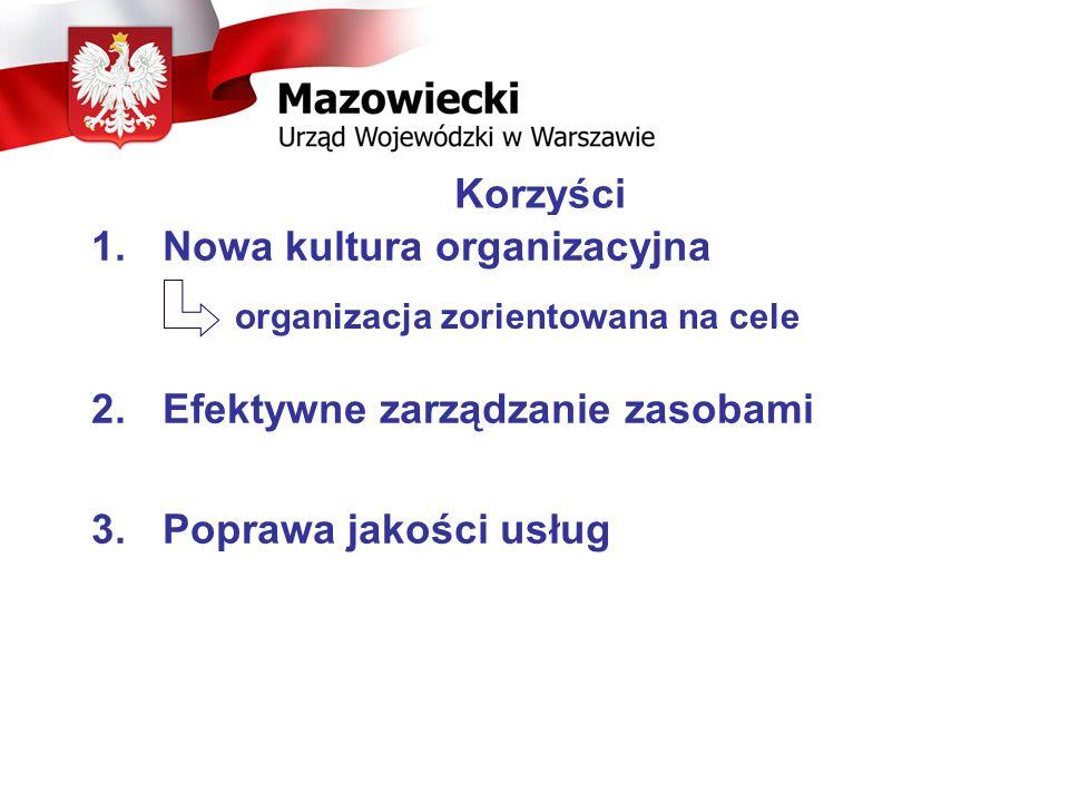Korzyści 1.Nowa kultura organizacyjna 2. Efektywne zarządzanie zasobami 3. Poprawa jakości usług organizacja zorientowana na cele