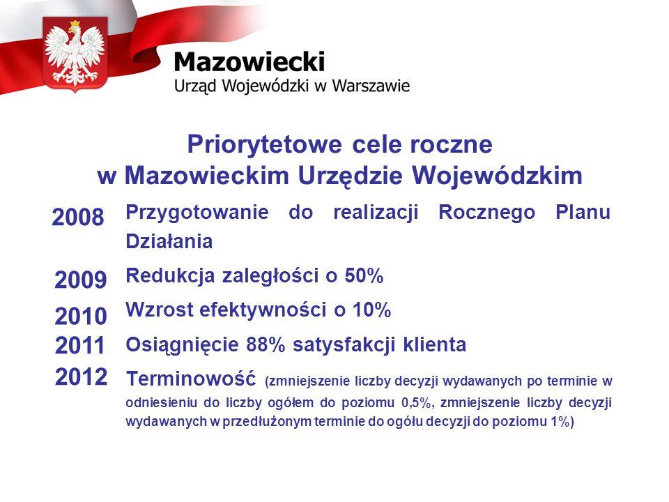 Priorytetowe cele roczne w Mazowieckim Urzędzie Wojewódzkim Przygotowanie do realizacji Rocznego Planu Działania Redukcja zaległości o 50% Wzrost efek