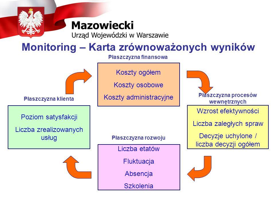 Monitoring – Karta zrównoważonych wyników Płaszczyzna finansowa Płaszczyzna procesów wewnętrznych Płaszczyzna klienta Płaszczyzna rozwoju Poziom satys