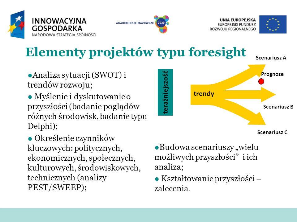 Elementy projektów typu foresight Analiza sytuacji (SWOT) i trendów rozwoju; Myślenie i dyskutowanie o przyszłości (badanie poglądów różnych środowisk, badanie typu Delphi); Określenie czynników kluczowych: politycznych, ekonomicznych, społecznych, kulturowych, środowiskowych, technicznych (analizy PEST/SWEEP); Budowa scenariuszy wielu możliwych przyszłości i ich analiza; Kształtowanie przyszłości – zalecenia.