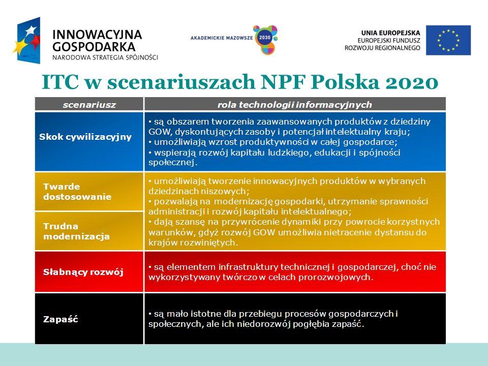 ITC w scenariuszach NPF Polska 2020
