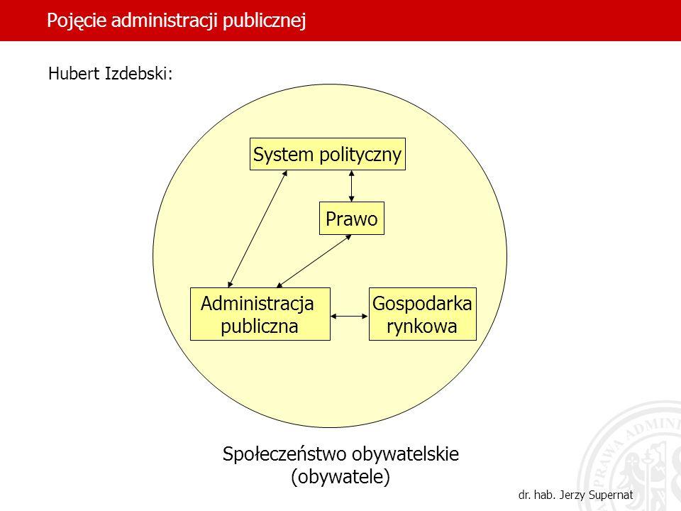 21 Pojęcie administracji publicznej dr. hab. Jerzy Supernat System polityczny Prawo Gospodarka rynkowa Administracja publiczna Społeczeństwo obywatels
