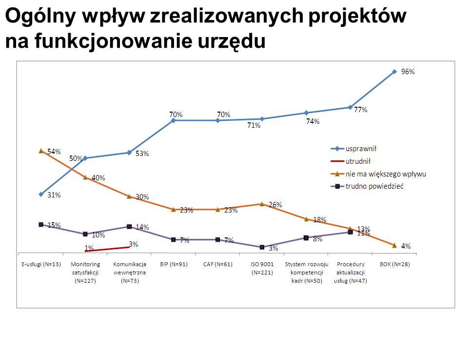 Ogólny wpływ zrealizowanych projektów na funkcjonowanie urzędu