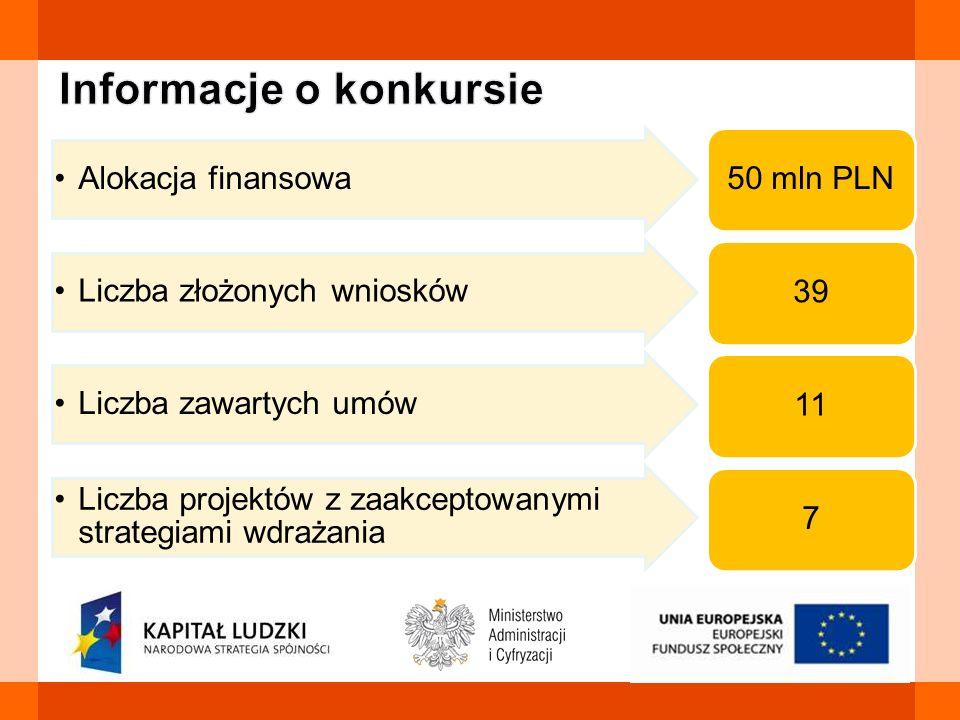 Alokacja finansowa 50 mln PLN Liczba złożonych wniosków 39 Liczba zawartych umów 11 Liczba projektów z zaakceptowanymi strategiami wdrażania 7