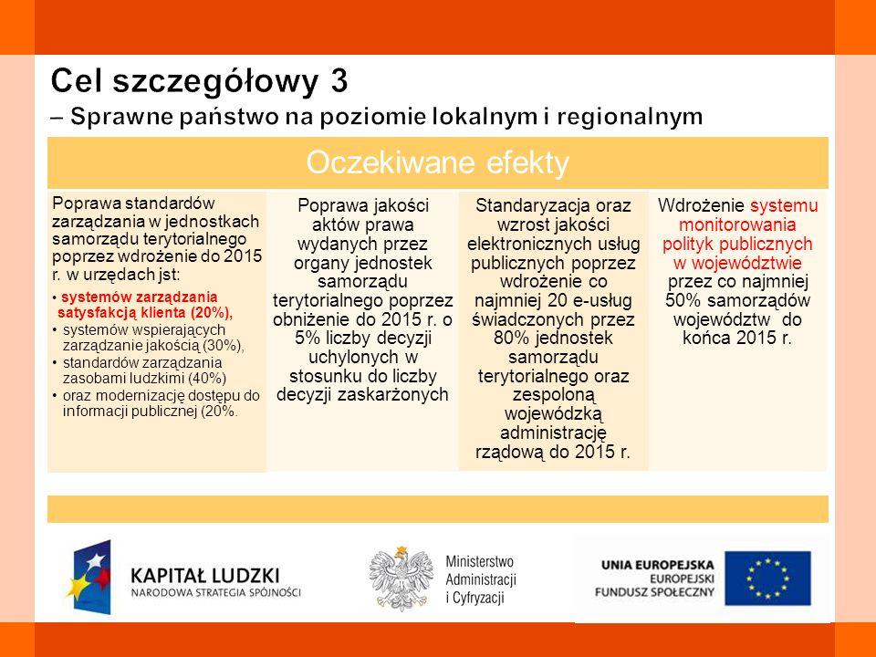 Oczekiwane efekty Poprawa standardów zarządzania w jednostkach samorządu terytorialnego poprzez wdrożenie do 2015 r. w urzędach jst: systemów zarządza