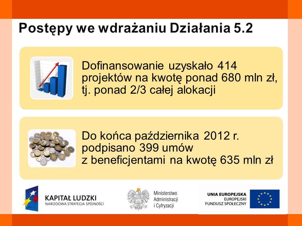 Dofinansowanie uzyskało 414 projektów na kwotę ponad 680 mln zł, tj. ponad 2/3 całej alokacji Do końca października 2012 r. podpisano 399 umów z benef