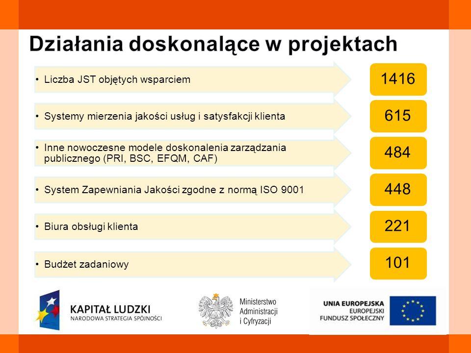 Liczba JST objętych wsparciem 1416 Systemy mierzenia jakości usług i satysfakcji klienta 615 Inne nowoczesne modele doskonalenia zarządzania publiczne