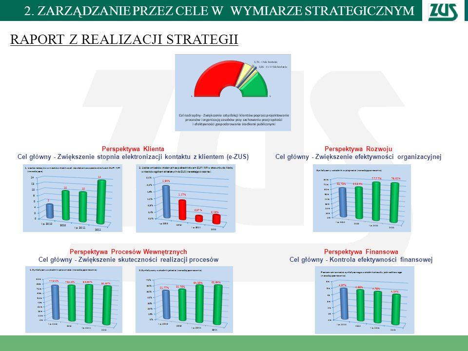Miejscowość i data RAPORT Z REALIZACJI STRATEGII Perspektywa Klienta Cel główny - Zwiększenie stopnia elektronizacji kontaktu z klientem (e-ZUS) Persp