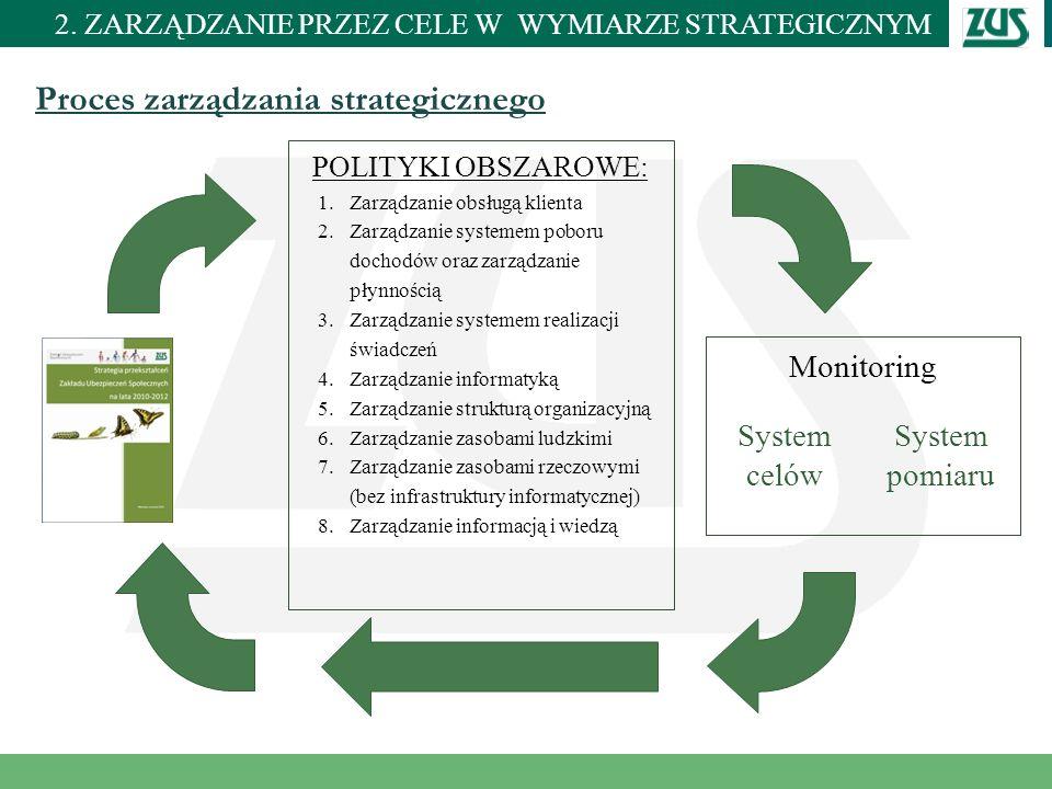 Miejscowość i data Proces zarządzania strategicznego POLITYKI OBSZAROWE: 1.Zarządzanie obsługą klienta 2.Zarządzanie systemem poboru dochodów oraz zar