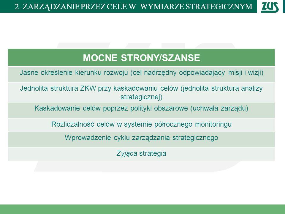 Miejscowość i data MOCNE STRONY/SZANSE Jasne określenie kierunku rozwoju (cel nadrzędny odpowiadający misji i wizji) Jednolita struktura ZKW przy kask