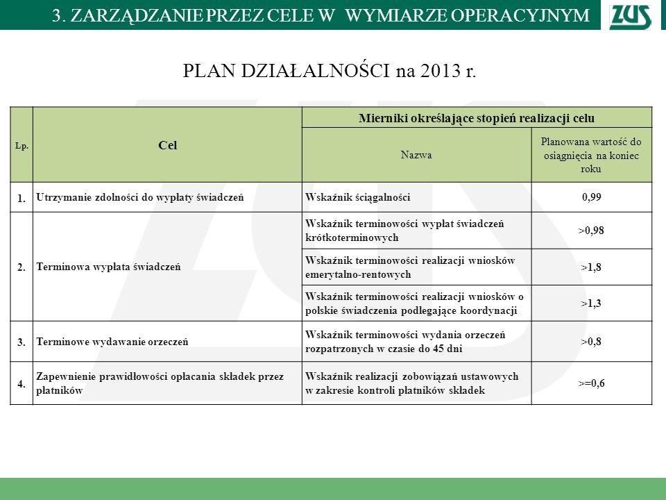 Lp. Cel Mierniki określające stopień realizacji celu Nazwa Planowana wartość do osiągnięcia na koniec roku 1. Utrzymanie zdolności do wypłaty świadcze