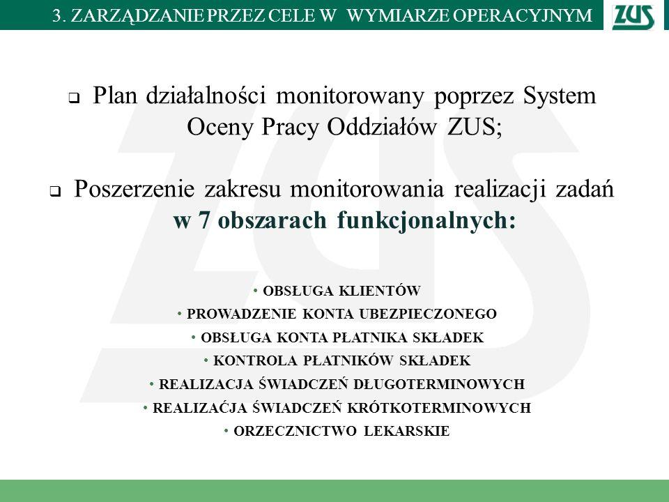 Miejscowość i data Plan działalności monitorowany poprzez System Oceny Pracy Oddziałów ZUS; Poszerzenie zakresu monitorowania realizacji zadań w 7 obs