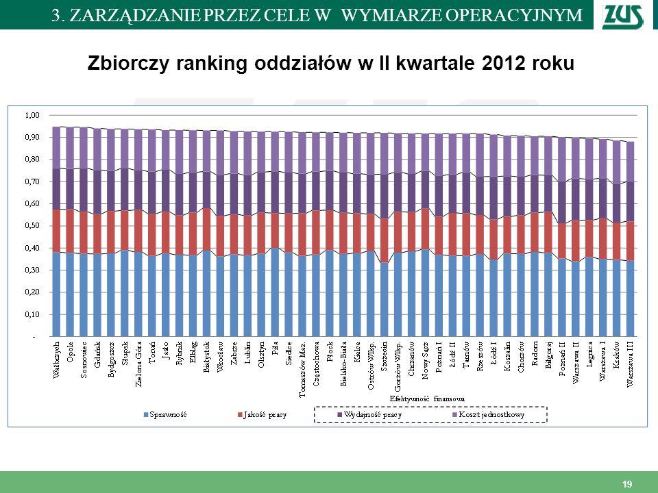 Miejscowość i data 19 Zbiorczy ranking oddziałów w II kwartale 2012 roku 3. ZARZĄDZANIE PRZEZ CELE W WYMIARZE OPERACYJNYM