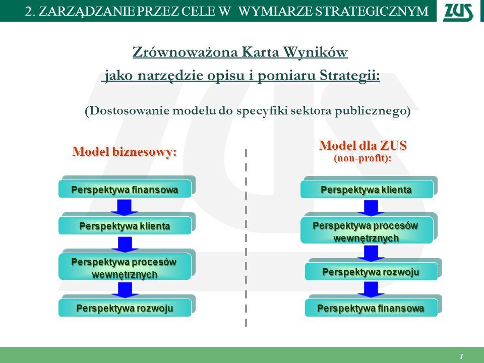 Miejscowość i data 7 Zrównoważona Karta Wyników jako narzędzie opisu i pomiaru Strategii: Perspektywa klienta Perspektywa finansowa Perspektywa proces
