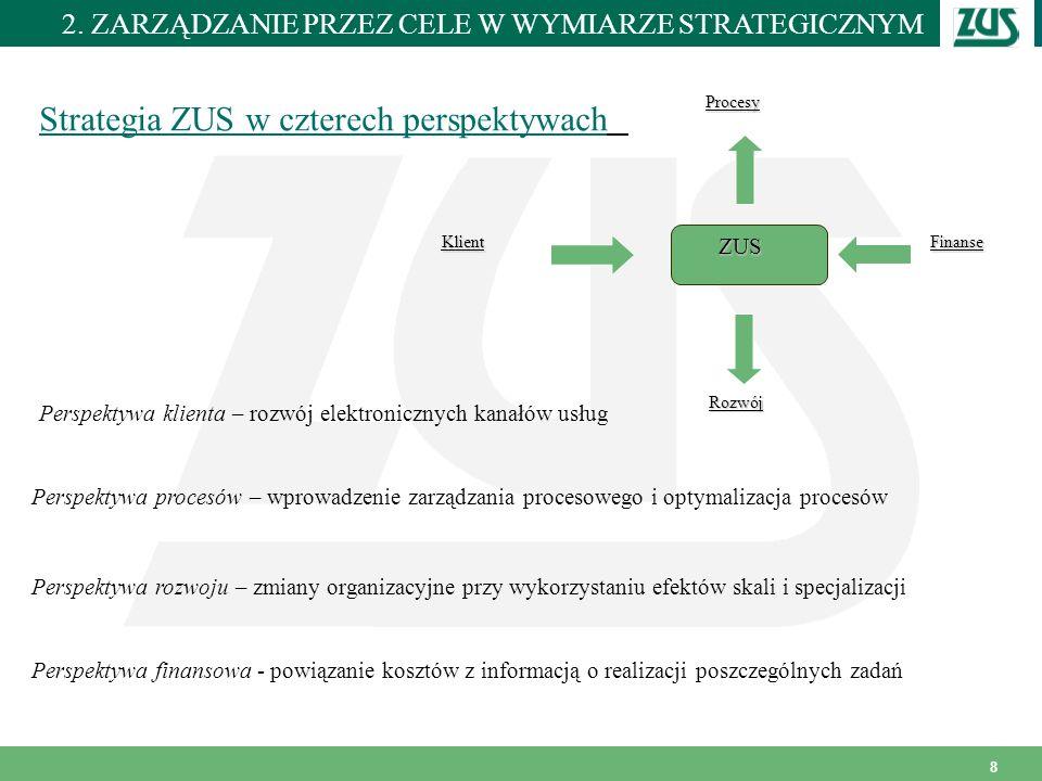 Miejscowość i data 8 Strategia ZUS w czterech perspektywach Perspektywa klienta – rozwój elektronicznych kanałów usług Perspektywa procesów – wprowadz