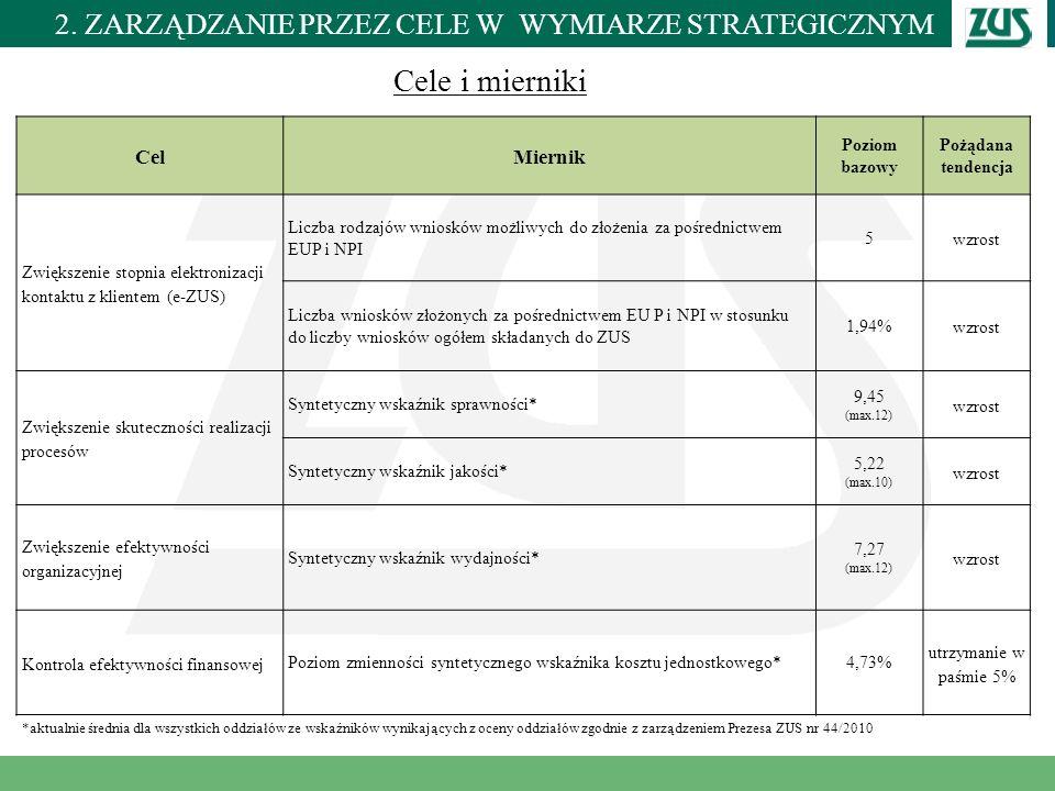Miejscowość i data CelMiernik Poziom bazowy Pożądana tendencja Zwiększenie stopnia elektronizacji kontaktu z klientem (e-ZUS) Liczba rodzajów wniosków