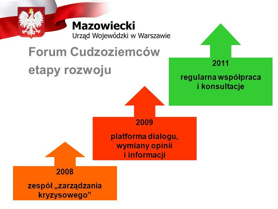 Forum Cudzoziemców etapy rozwoju 2008 zespół zarządzania kryzysowego 2009 platforma dialogu, wymiany opinii i informacji 2011 regularna współpraca i konsultacje
