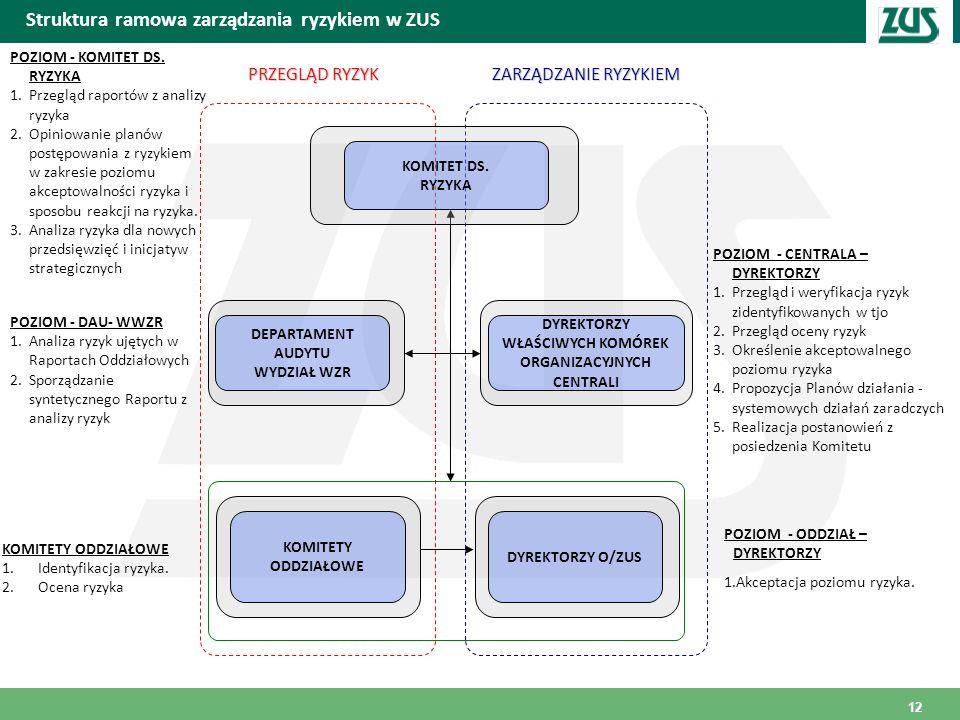 Miejscowość i data Struktura ramowa zarządzania ryzykiem w ZUS POZIOM - ODDZIAŁ – DYREKTORZY 1.Akceptacja poziomu ryzyka. POZIOM - CENTRALA – DYREKTOR