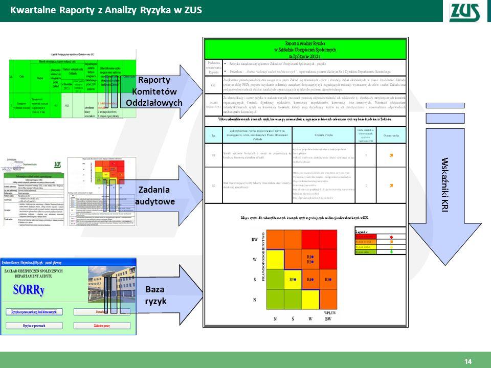 Miejscowość i data Kwartalne Raporty z Analizy Ryzyka w ZUS Raporty Komitetów Oddziałowych Zadania audytowe Baza ryzyk Wskaźniki KRI 14