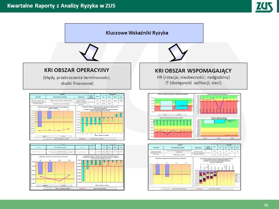 Kluczowe Wskaźniki Ryzyka Kwartalne Raporty z Analizy Ryzyka w ZUS KRI OBSZAR WSPOMAGAJĄCY HR (rotacja, nieobecności, nadgodziny) IT (dostępność aplik