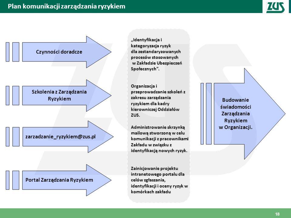 Plan komunikacji zarządzania ryzykiem Czynności doradcze Szkolenia z Zarządzania Ryzykiem Portal Zarządzania Ryzykiem Budowanie świadomości Zarządzani
