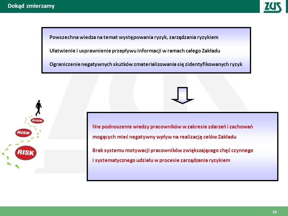 Dokąd zmierzamy Powszechna wiedza na temat występowania ryzyk, zarządzania ryzykiem Ułatwienie i usprawnienie przepływu informacji w ramach całego Zak