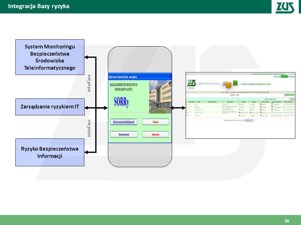 Miejscowość i data Integracja Bazy ryzyka System Monitoringu Bezpieczeństwa Środowiska Teleinformatycznego Zarządzanie ryzykiem IT interface Ryzyko Be
