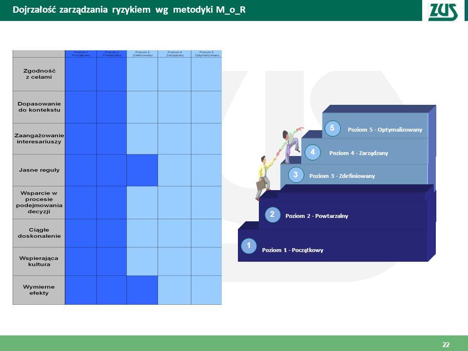 Miejscowość i data Dojrzałość zarządzania ryzykiem wg metodyki M_o_R 1 4 Poziom 1 - Początkowy Poziom 2 - Powtarzalny Poziom 3 - Zdefiniowany Poziom 4