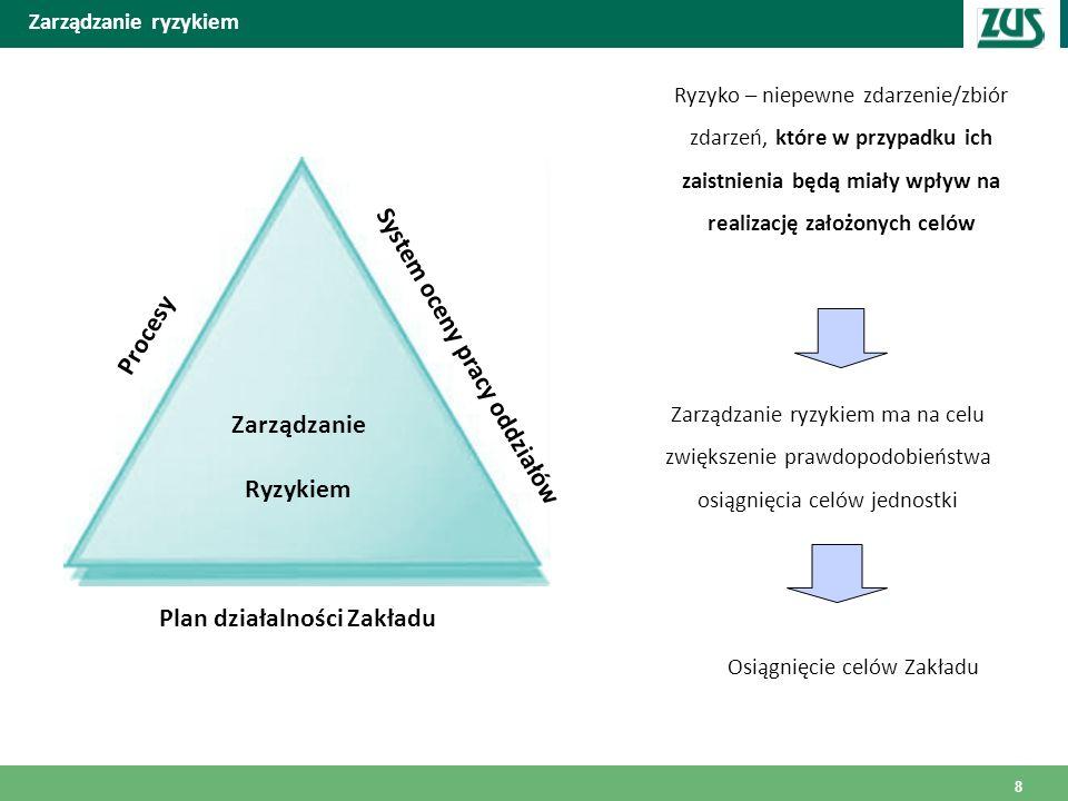 Zarządzanie ryzykiem Zarządzanie ryzykiem ma na celu zwiększenie prawdopodobieństwa osiągnięcia celów jednostki Ryzyko – niepewne zdarzenie/zbiór zdar