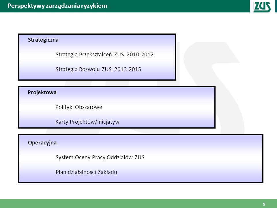 Perspektywy zarządzania ryzykiem Strategiczna Strategia Przekształceń ZUS 2010-2012 Strategia Rozwoju ZUS 2013-2015 Projektowa Polityki Obszarowe Kart