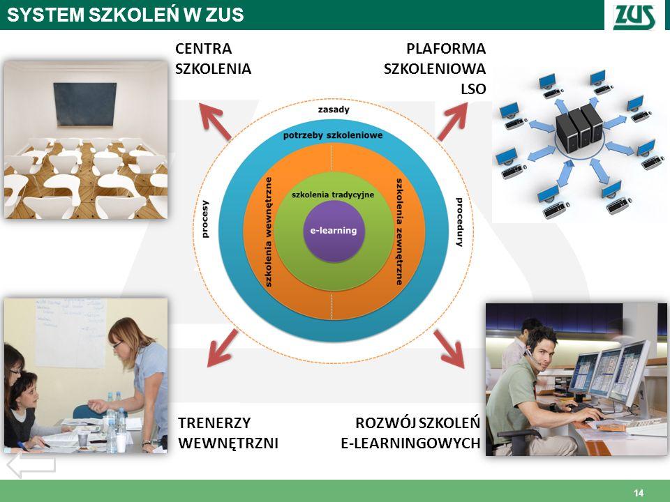 14 PLAFORMA SZKOLENIOWA LSO CENTRA SZKOLENIA ROZWÓJ SZKOLEŃ E-LEARNINGOWYCH TRENERZY WEWNĘTRZNI SYSTEM SZKOLEŃ W ZUS