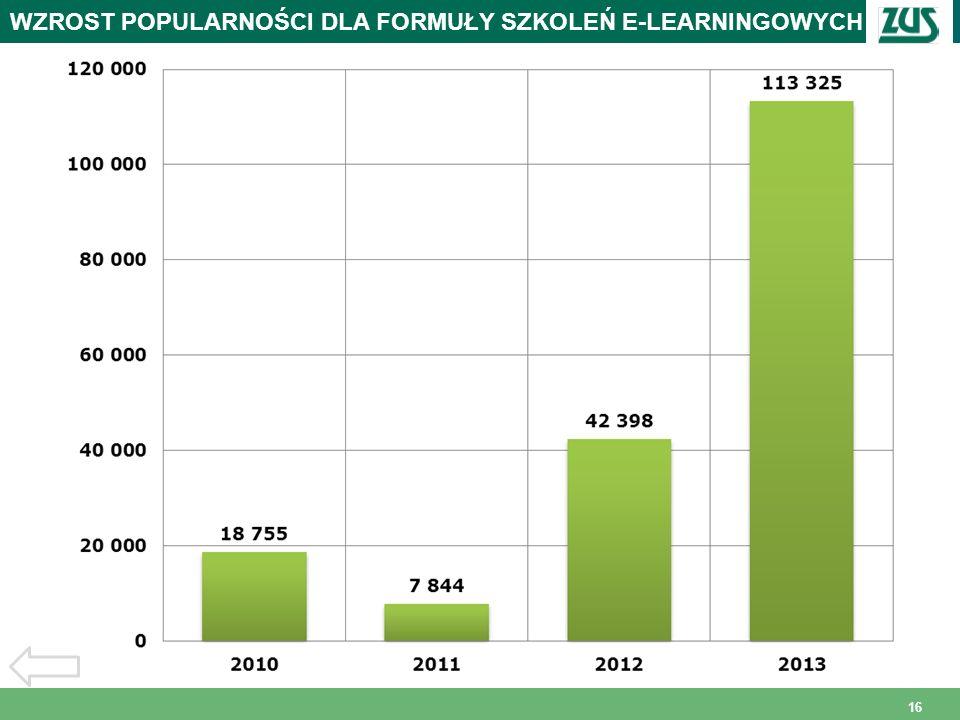 16 WZROST POPULARNOŚCI DLA FORMUŁY SZKOLEŃ E-LEARNINGOWYCH