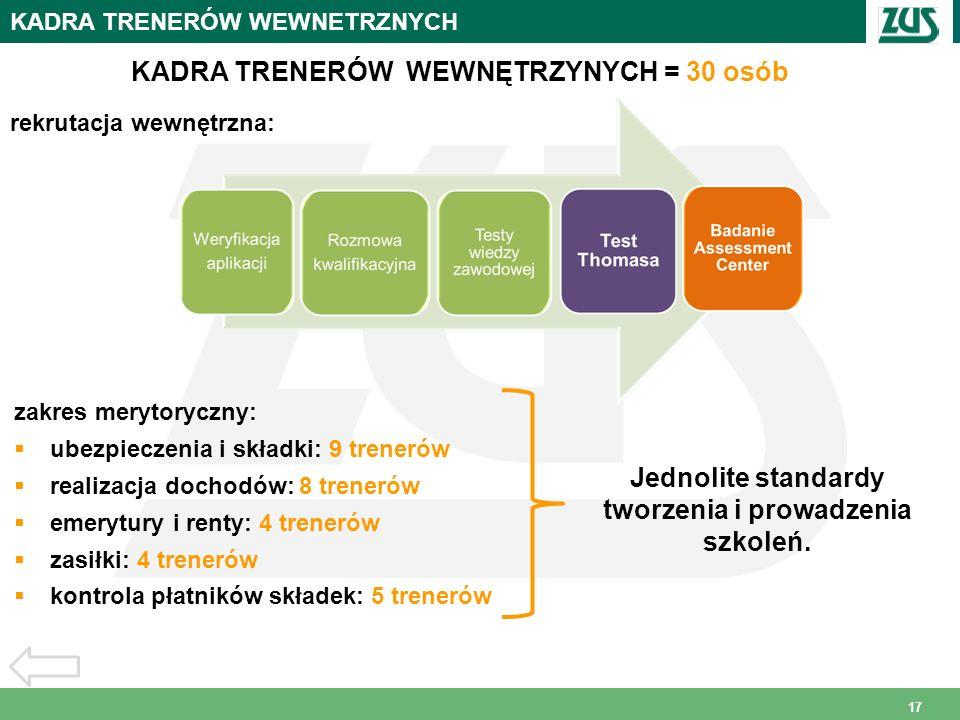 17 KADRA TRENERÓW WEWNETRZNYCH rekrutacja wewnętrzna: KADRA TRENERÓW WEWNĘTRZYNYCH = 30 osób zakres merytoryczny: ubezpieczenia i składki: 9 trenerów