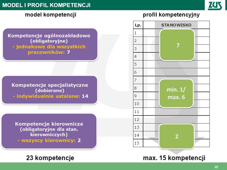 22 MODEL I PROFIL KOMPETENCJI model kompetencjiprofil kompetencyjny max. 15 kompetencji23 kompetencje