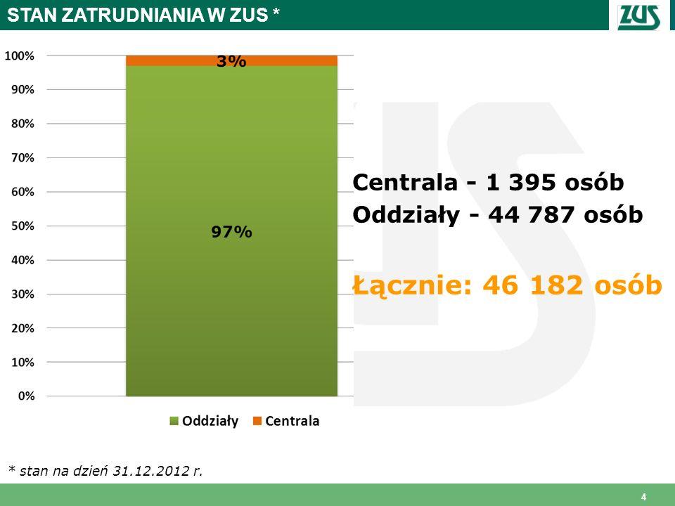 4 STAN ZATRUDNIANIA W ZUS * * stan na dzień 31.12.2012 r. Centrala - 1 395 osób Oddziały - 44 787 osób Łącznie: 46 182 osób