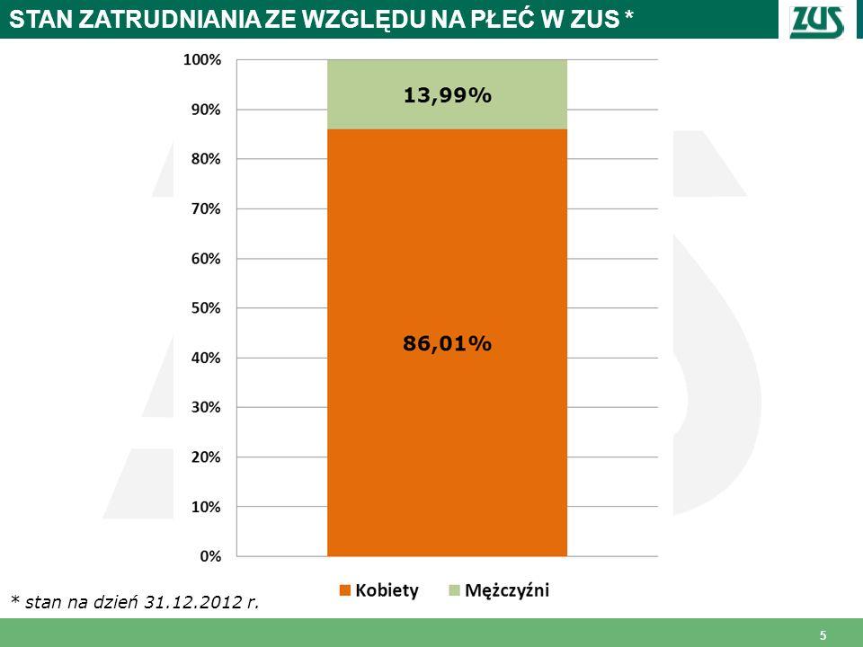 5 STAN ZATRUDNIANIA ZE WZGLĘDU NA PŁEĆ W ZUS * * stan na dzień 31.12.2012 r.