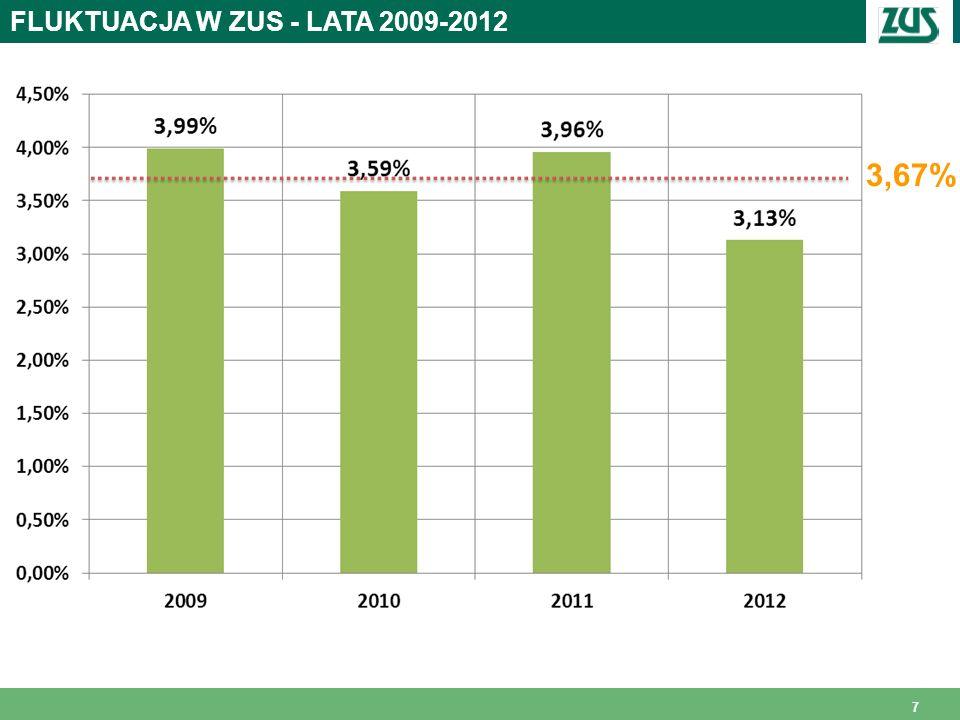 8 FLUKTUACJA vs. STAŻ PRACY W ZUS * * dane za rok 2012