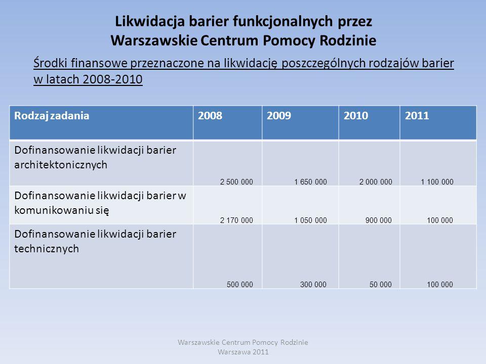 Likwidacja barier funkcjonalnych przez Warszawskie Centrum Pomocy Rodzinie Środki finansowe przeznaczone na likwidację poszczególnych rodzajów barier