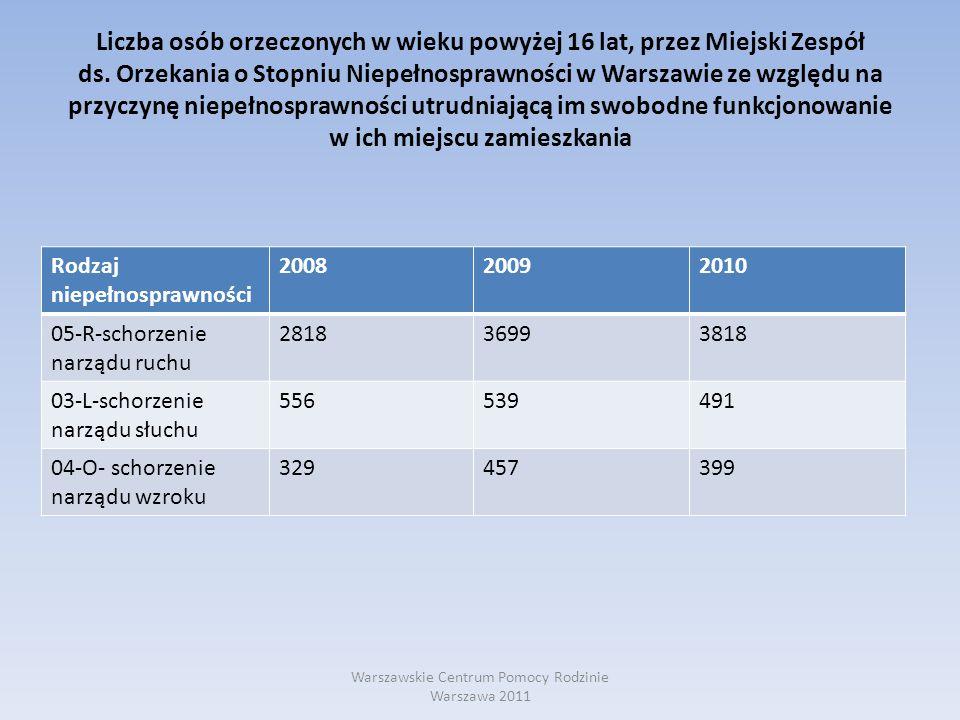 Liczba osób orzeczonych w wieku powyżej 16 lat, przez Miejski Zespół ds. Orzekania o Stopniu Niepełnosprawności w Warszawie ze względu na przyczynę ni