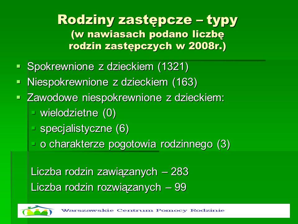 Rodziny zastępcze – typy (w nawiasach podano liczbę rodzin zastępczych w 2008r.) Spokrewnione z dzieckiem (1321) Spokrewnione z dzieckiem (1321) Niesp