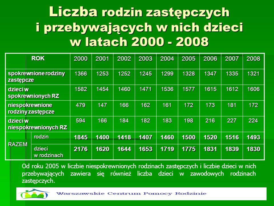 Liczba rodzin zastępczych i przebywających w nich dzieci w latach 2000 - 2008 Od roku 2005 w liczbie niespokrewnionych rodzinach zastępczych i liczbie