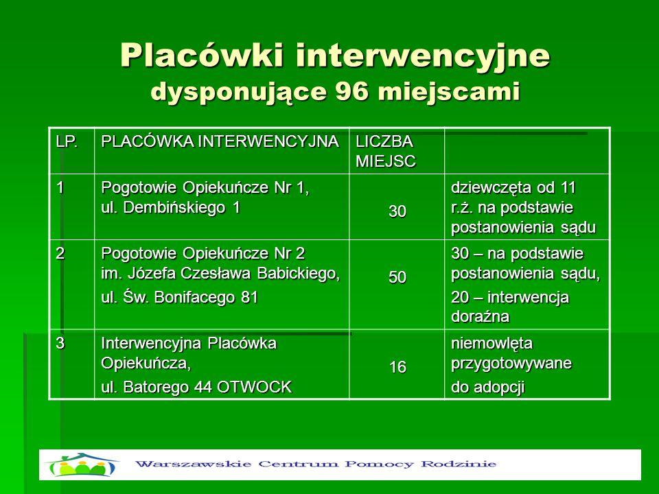 Placówki interwencyjne dysponujące 96 miejscami LP. PLACÓWKA INTERWENCYJNA LICZBA MIEJSC 1 Pogotowie Opiekuńcze Nr 1, ul. Dembińskiego 1 30 dziewczęta