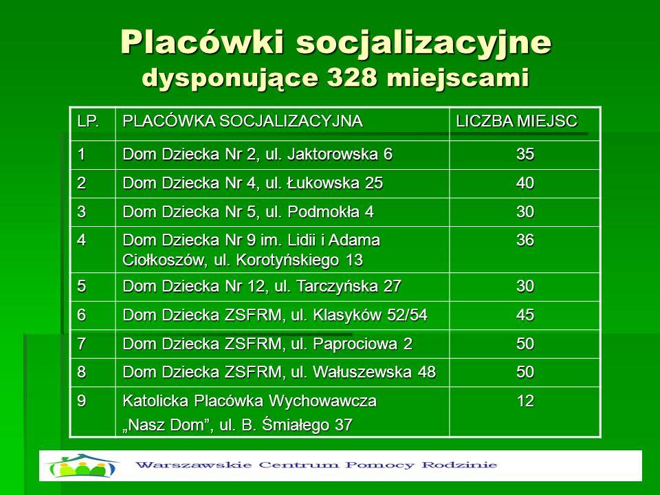 Placówki socjalizacyjne dysponujące 328 miejscami LP. PLACÓWKA SOCJALIZACYJNA LICZBA MIEJSC 1 Dom Dziecka Nr 2, ul. Jaktorowska 6 35 2 Dom Dziecka Nr