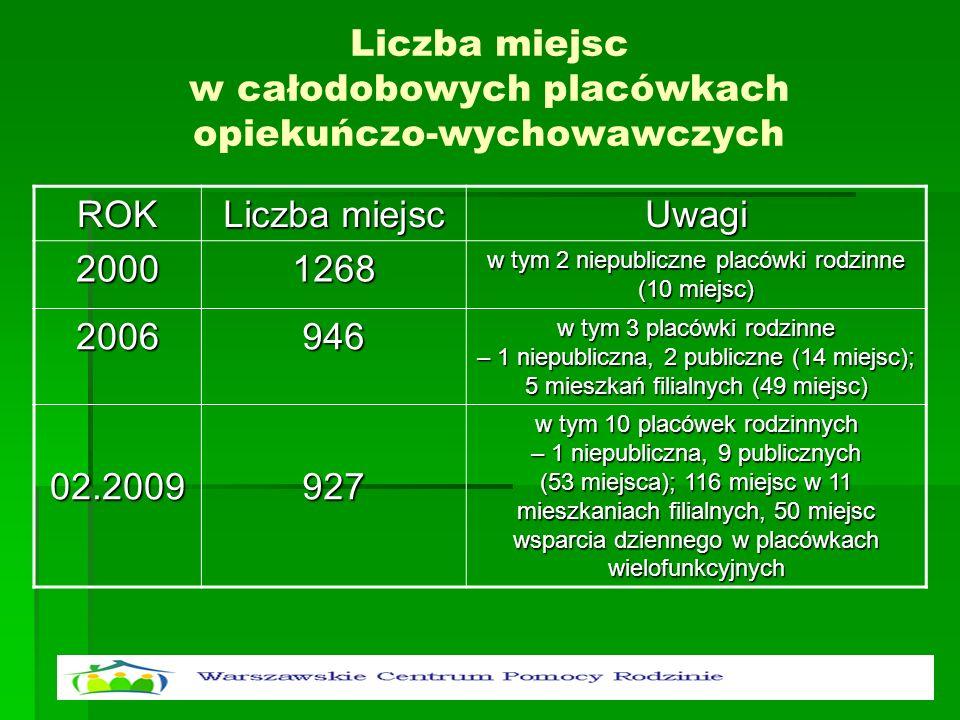 Liczba miejsc w całodobowych placówkach opiekuńczo-wychowawczychROK Liczba miejsc Uwagi20001268 w tym 2 niepubliczne placówki rodzinne (10 miejsc) 200