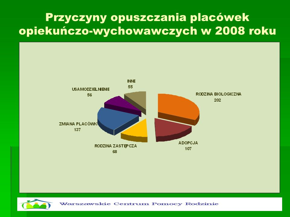 Przyczyny opuszczania placówek opiekuńczo-wychowawczych w 2008 roku
